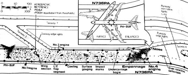 Lo schema del disastro aereo di Tenerife