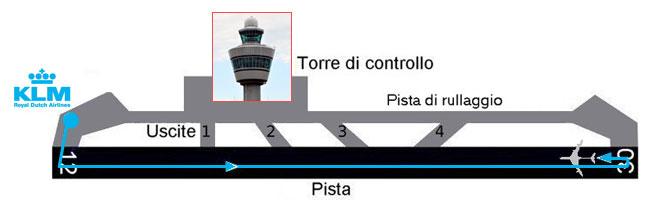 Il tragitto del boeing della KLM