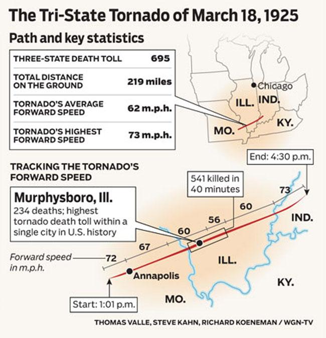 Il percorso del Tri-State Tornado