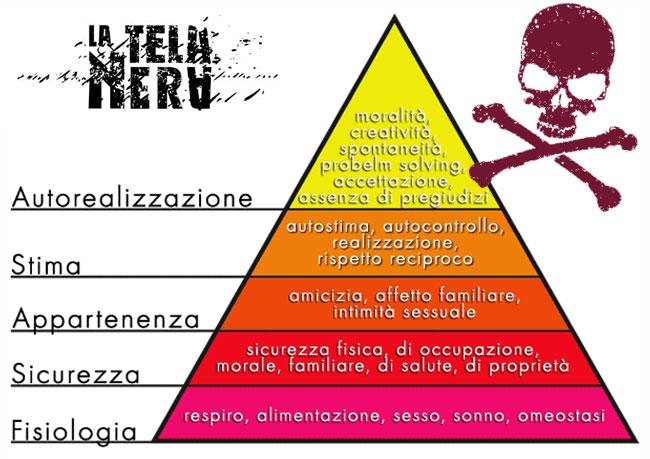 La Piramide di Maslow delle necessità